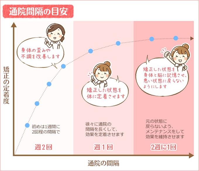 神戸市西区 笑み美容整体院の産後ダイエットの通院間隔の目安